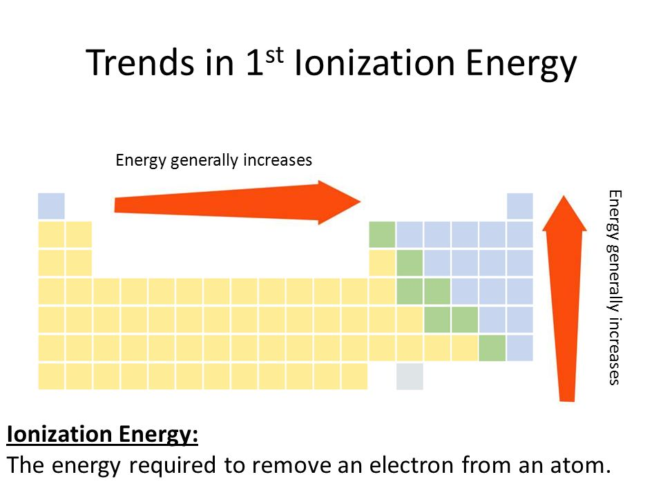 Trends in 1 st Ionization Energy Energy generally increases Ionization Energy: The energy required to remove an electron from an atom.