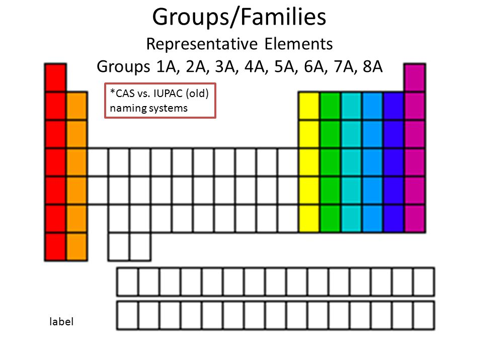 Groups/Families Representative Elements Groups 1A, 2A, 3A, 4A, 5A, 6A, 7A, 8A *CAS vs.