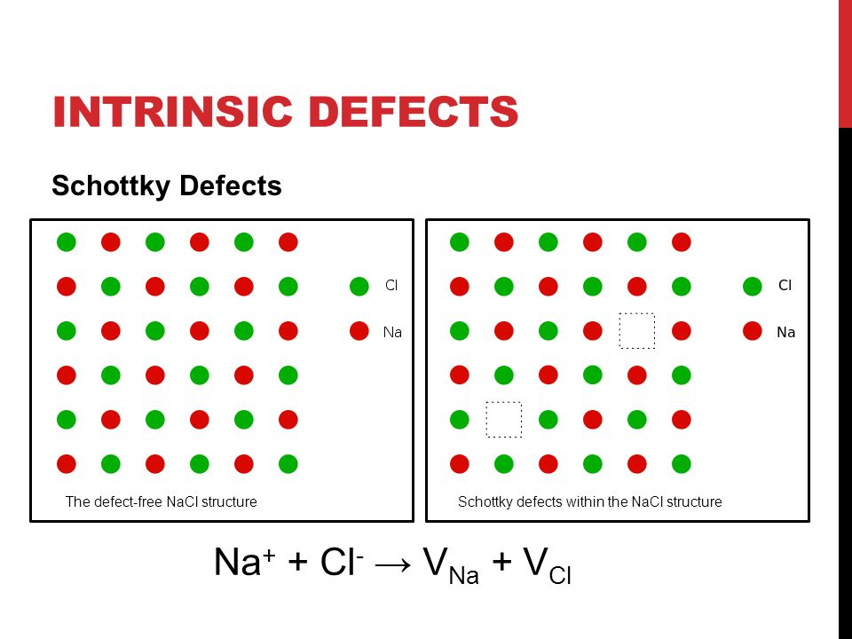 INTRINSIC DEFECTS Schottky Defects The defect-free NaCl structureSchottky defects within the NaCl structure Na + + Cl - → V Na + V Cl