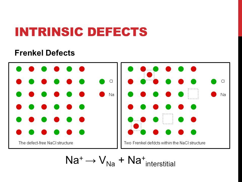 INTRINSIC DEFECTS Frenkel Defects The defect-free NaCl structureTwo Frenkel defdcts within the NaCl structure Na + → V Na + Na + interstitial