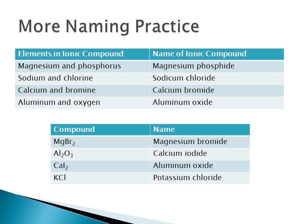 Elements in Ionic CompoundName of Ionic Compound Magnesium and phosphorusMagnesium phosphide Sodium and chlorineSodicum chloride Calcium and bromineCalcium bromide Aluminum and oxygenAluminum oxide CompoundName MgBr 2 Magnesium bromide Al 2 O 3 Calcium iodide CaI 2 Aluminum oxide KClPotassium chloride