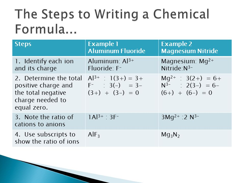 StepsExample 1 Aluminum Fluoride Example 2 Magnesium Nitride 1. Identify each ion and its charge Aluminum: Al 3+ Fluoride: F - Magnesium: Mg 2+ Nitrid