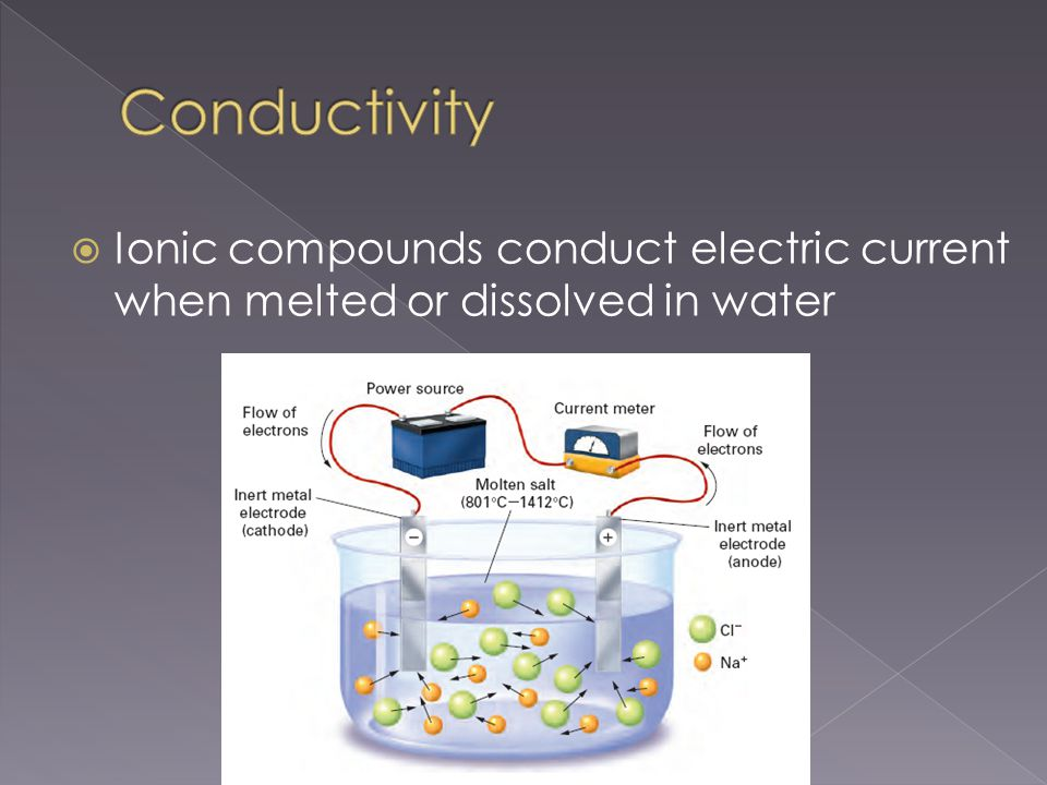  Ionic compounds conduct electric current when melted or dissolved in water