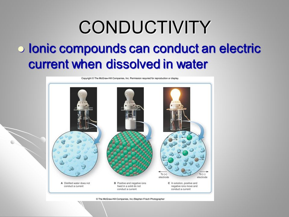 CONDUCTIVITY Ionic compounds can conduct an electric current when dissolved in water Ionic compounds can conduct an electric current when dissolved in water