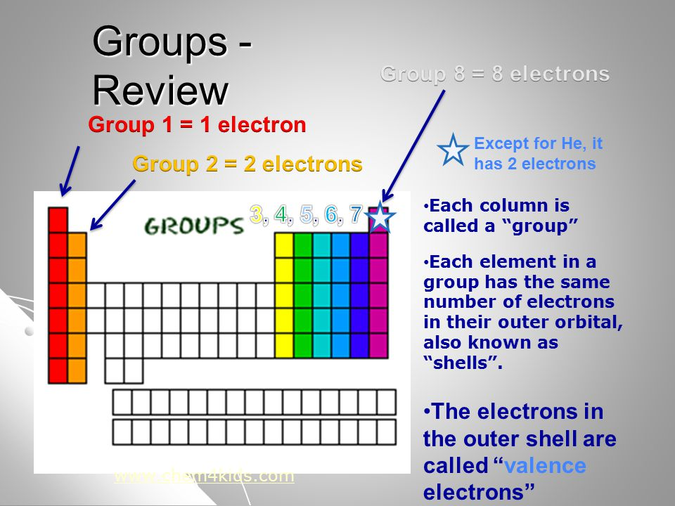 Groups - Review Each column is called a group Each element in a group has the same number of electrons in their outer orbital, also known as shells .