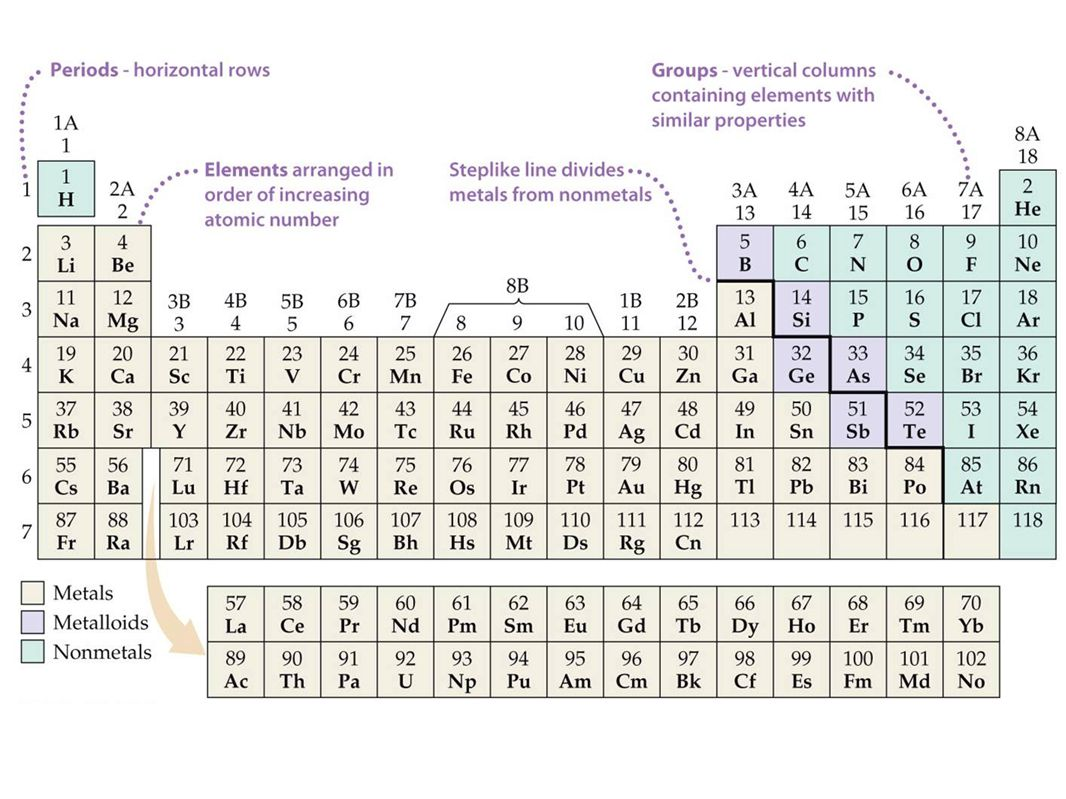 Dmitri mendeleev 1834 1907 lothar meyer ppt download 6 3 kinds of elements on periodic table gamestrikefo Images