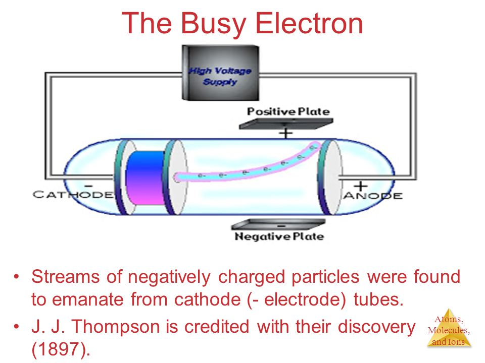 Atoms, Molecules, and Ions Streams of negatively charged particles were found to emanate from cathode (- electrode) tubes. J. J. Thompson is credited