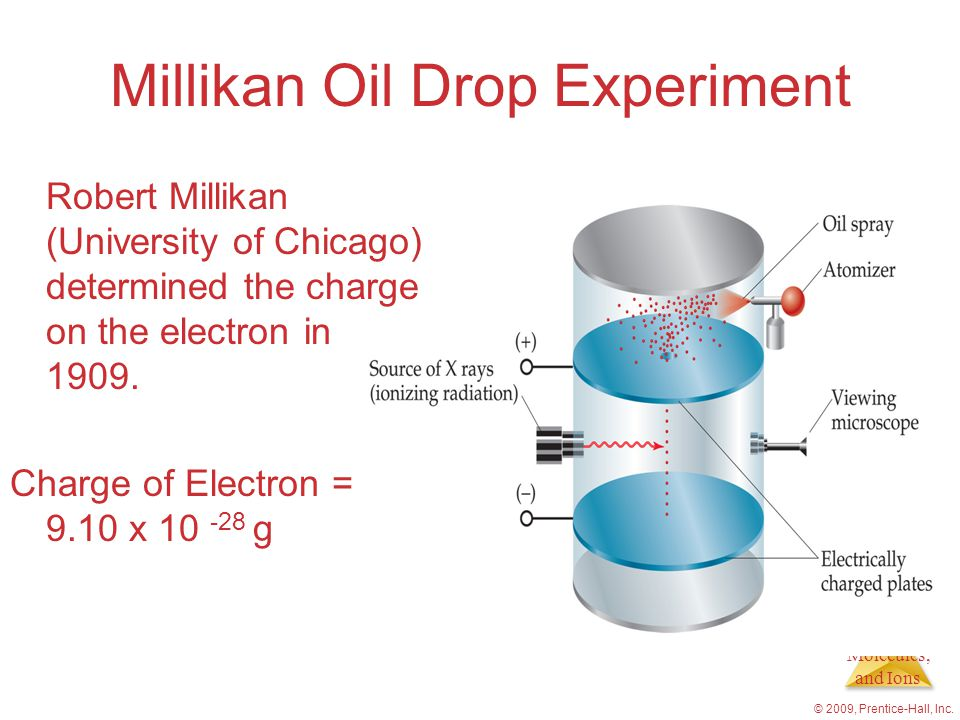 Atoms, Molecules, and Ions © 2009, Prentice-Hall, Inc. Millikan Oil Drop Experiment Robert Millikan (University of Chicago) determined the charge on t