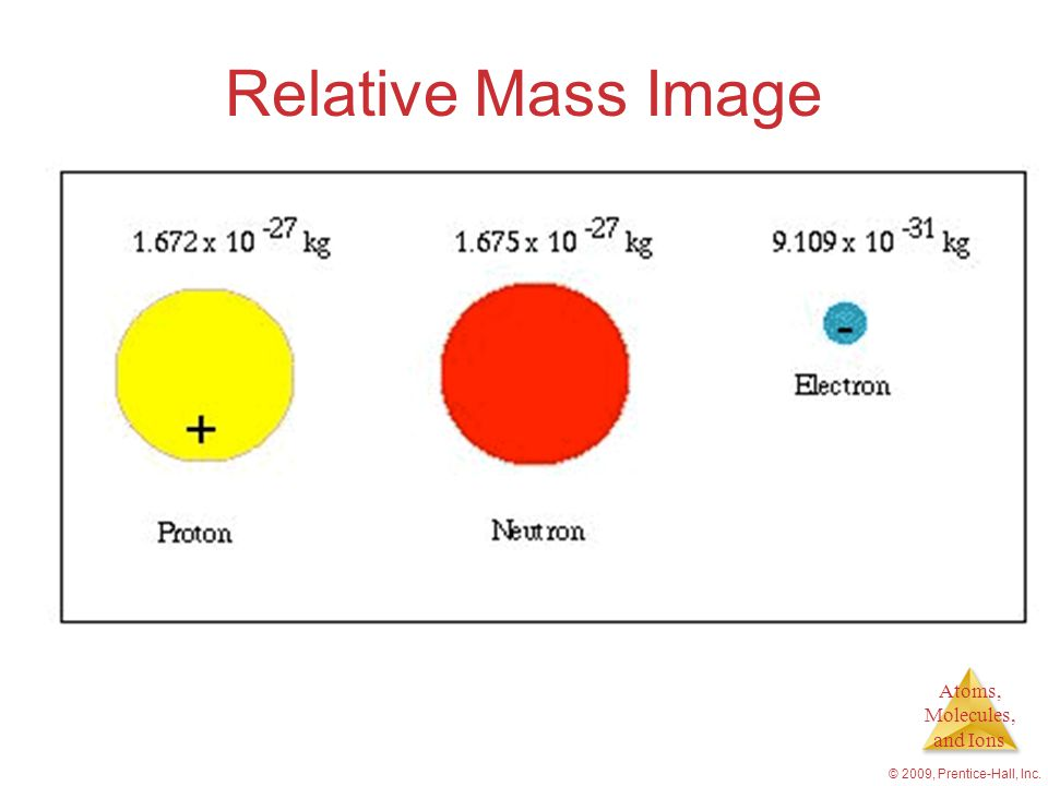 Atoms, Molecules, and Ions Relative Mass Image © 2009, Prentice-Hall, Inc.