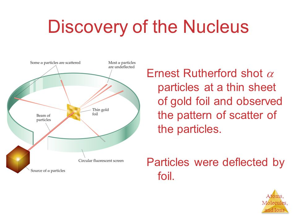 Atoms, Molecules, and Ions Discovery of the Nucleus Ernest Rutherford shot  particles at a thin sheet of gold foil and observed the pattern of scatte