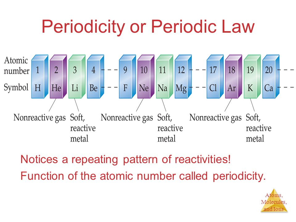 Atoms, Molecules, and Ions Periodicity or Periodic Law Notices a repeating pattern of reactivities! Function of the atomic number called periodicity.