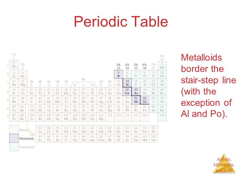 Atoms, Molecules, and Ions Periodic Table Metalloids border the stair-step line (with the exception of Al and Po).