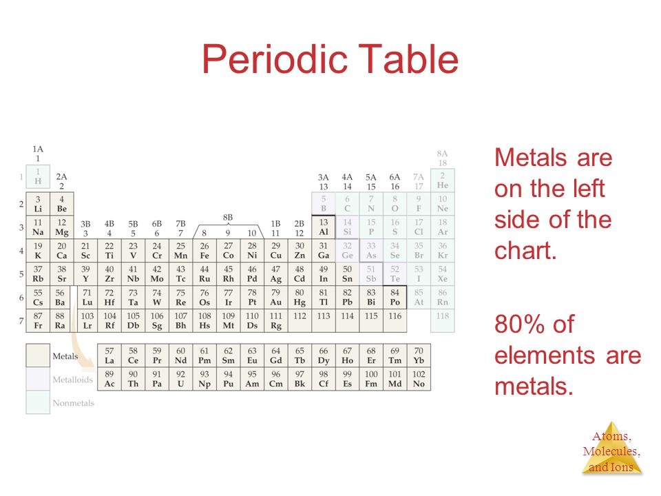 Atoms, Molecules, and Ions Periodic Table Metals are on the left side of the chart. 80% of elements are metals.