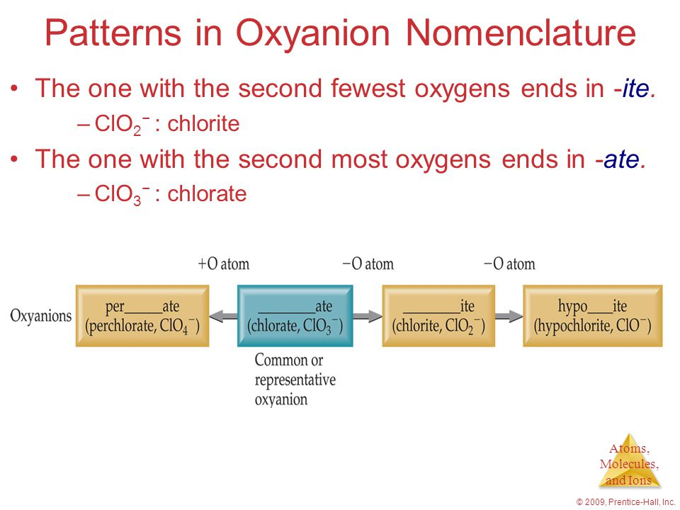 Atoms, Molecules, and Ions © 2009, Prentice-Hall, Inc. Patterns in Oxyanion Nomenclature The one with the second fewest oxygens ends in -ite. –ClO 2 −