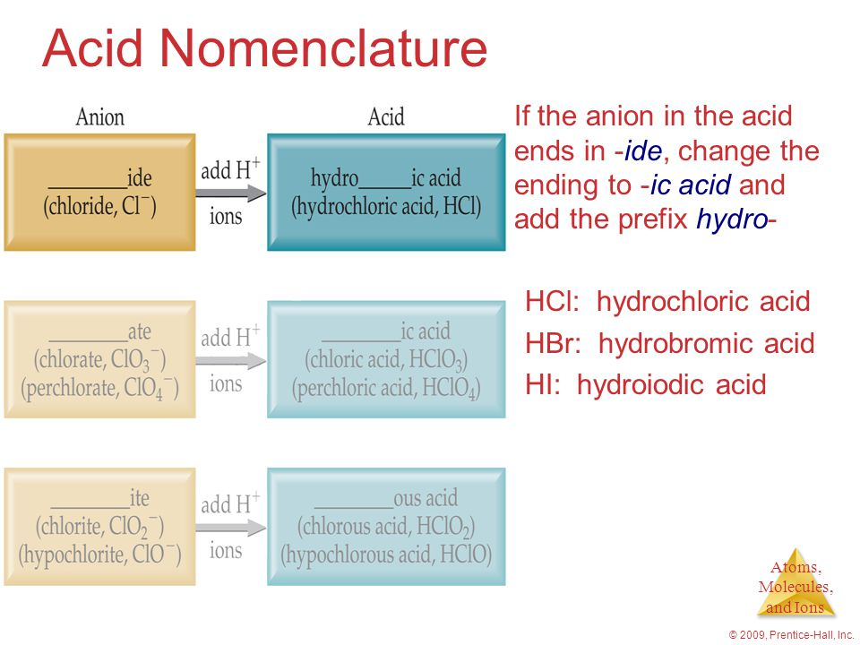 Atoms, Molecules, and Ions © 2009, Prentice-Hall, Inc. Acid Nomenclature If the anion in the acid ends in -ide, change the ending to -ic acid and add