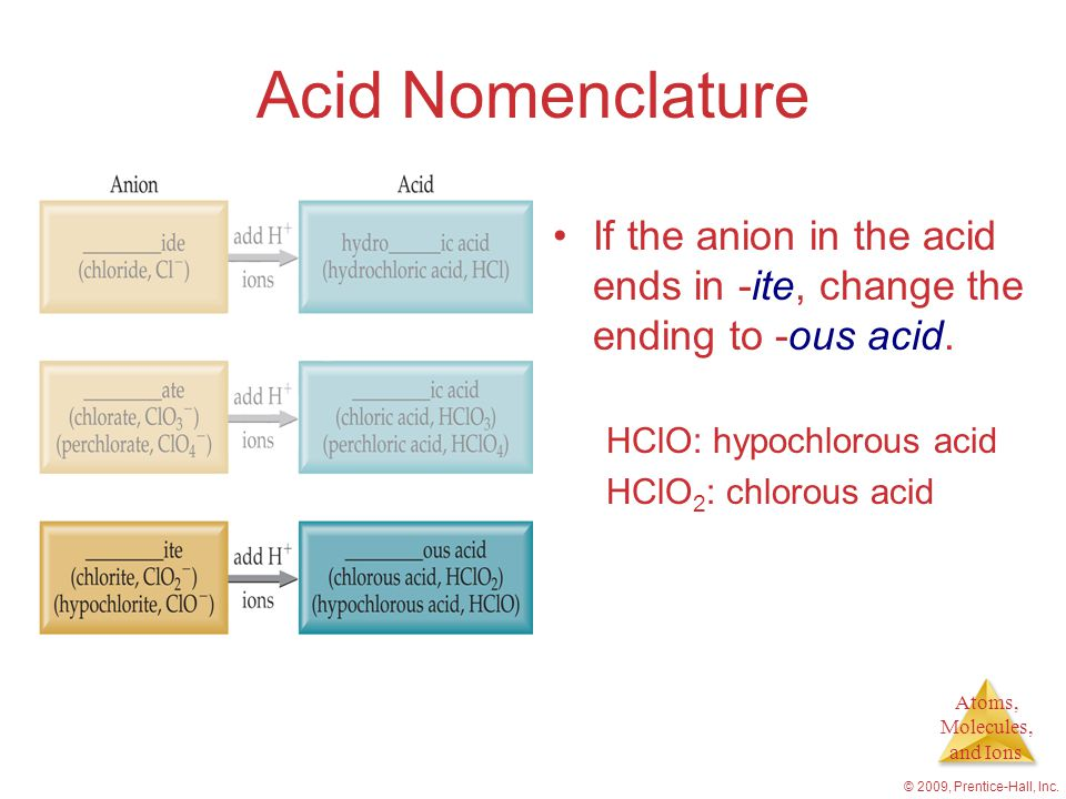 Atoms, Molecules, and Ions © 2009, Prentice-Hall, Inc. Acid Nomenclature If the anion in the acid ends in -ite, change the ending to -ous acid. HClO: