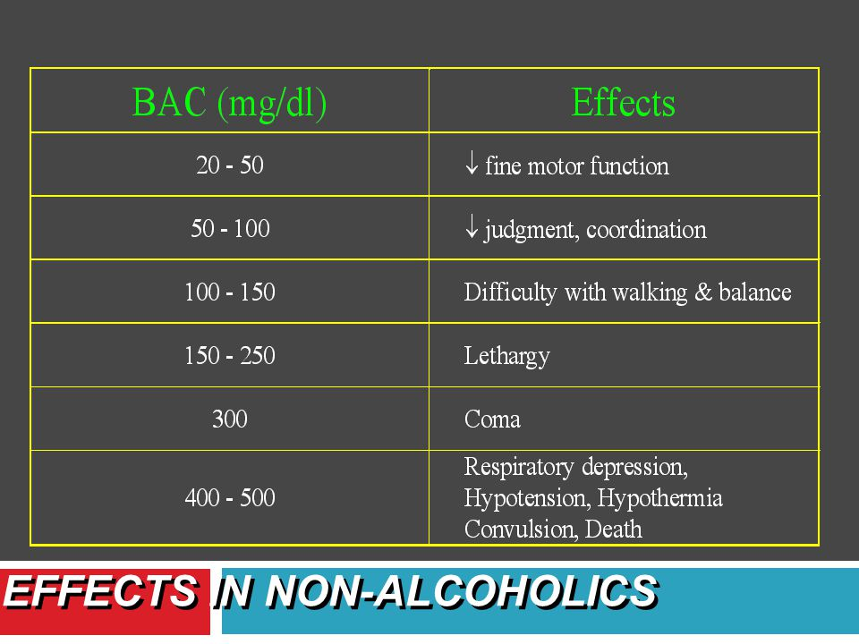 Legal definition of ethanol intoxication: BAC > 100 mg/dl BAC correlates poorly with degree of intoxication (because of tolerance) BLOOD ALCOHOL CONC.