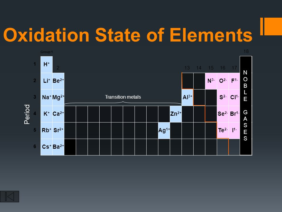 Oxidation State of Elements Se 2- Te 2- 1 2 3 4 5 6 1 2 3 4 5 6 Al 3+ Zn 2+ Ag 1+ N 3- O 2- F 1- Cl 1- S 2- Br 1- I 1- Period Be 2+ Na + K+K+ Rb + Cs + Ba 2+ H+H+ Li + Ca 2+ Sr 2+ Mg 2+ Group 1 2 13 14 15 16 17 18 NOBLEGASESNOBLEGASES Transition metals