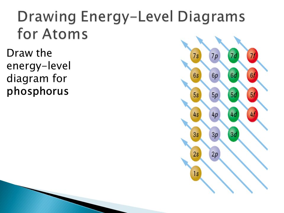 Draw the energy-level diagram for phosphorus