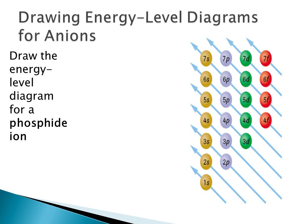 Draw the energy- level diagram for a phosphide ion