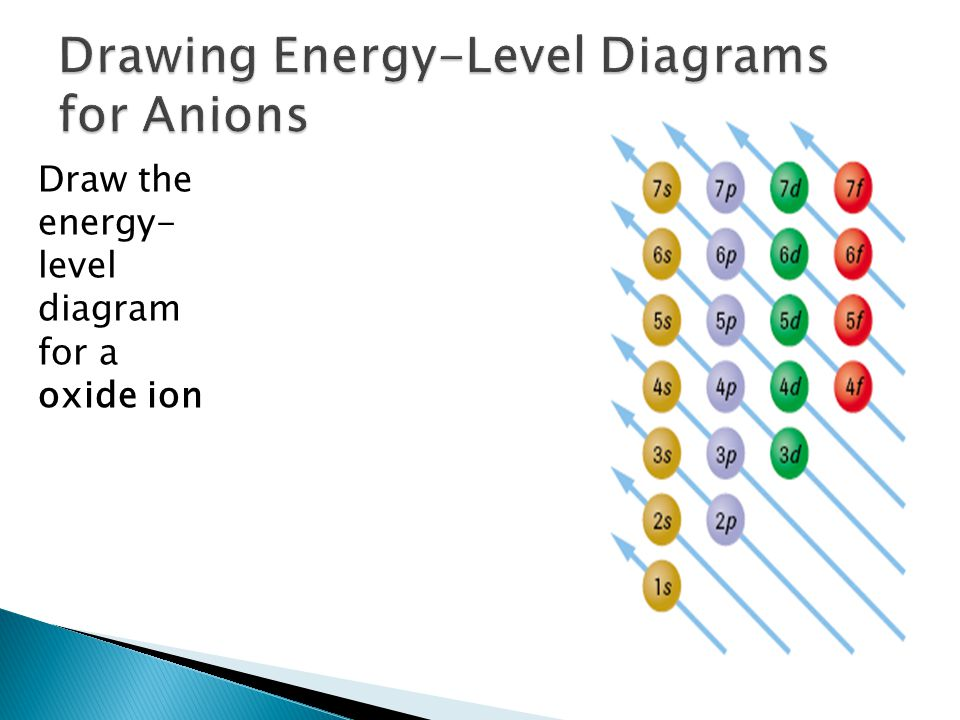 Draw the energy- level diagram for a oxide ion