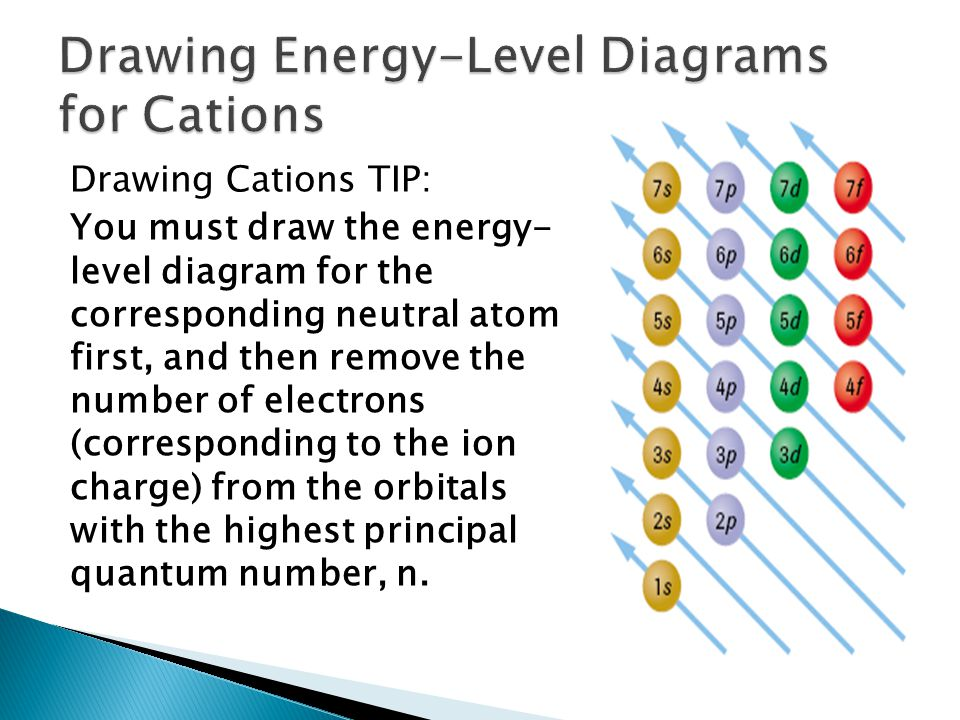 Drawing Cations TIP: You must draw the energy- level diagram for the corresponding neutral atom first, and then remove the number of electrons (corresponding to the ion charge) from the orbitals with the highest principal quantum number, n.