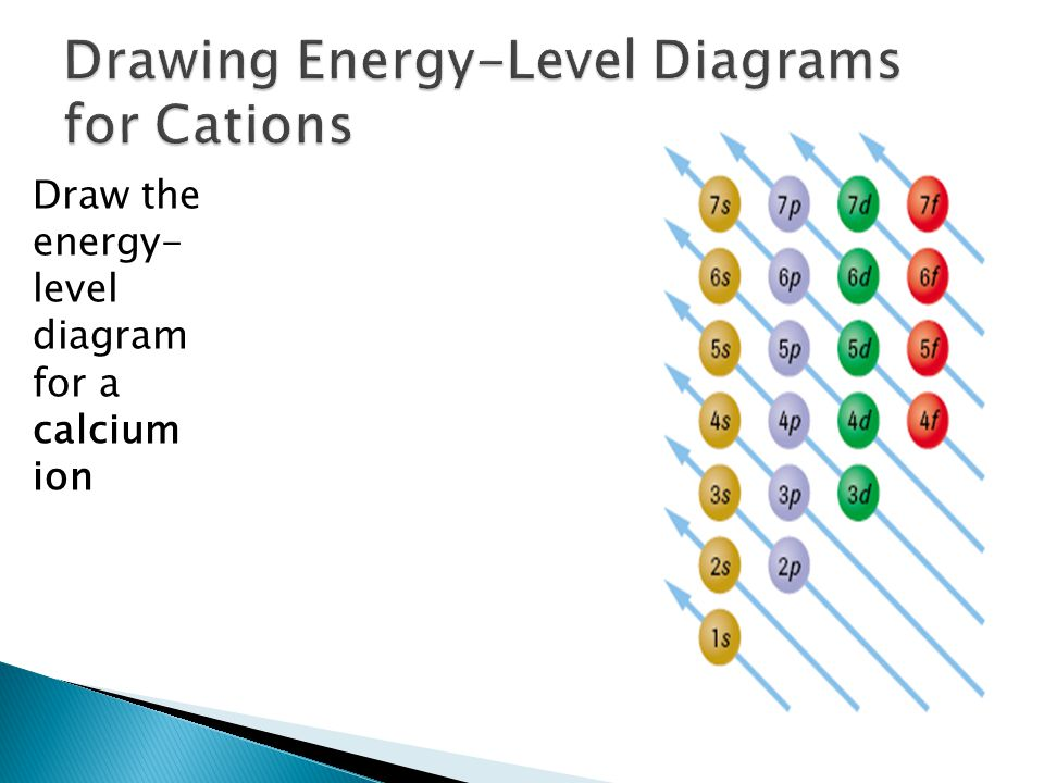 Draw the energy- level diagram for a calcium ion