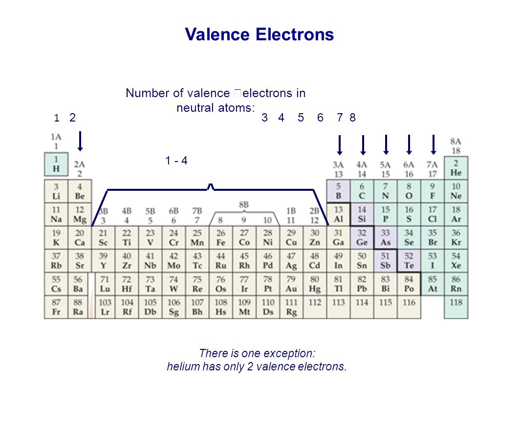 Valence Electrons 1 2 3 4 5 6 7 8 1 - 4 There is one exception: helium has only 2 valence electrons. Number of valence electrons in neutral atoms: