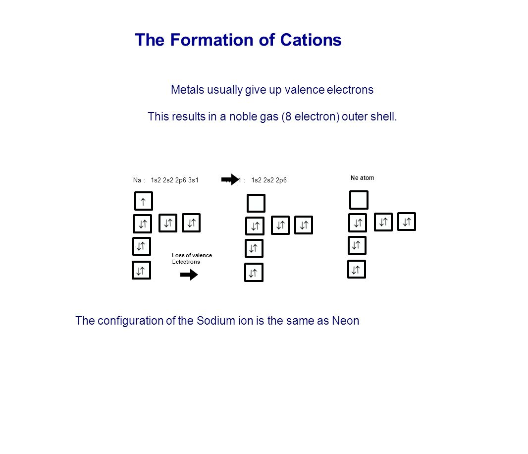 The Formation of Cations Metals usually give up valence electrons This results in a noble gas (8 electron) outer shell. The configuration of the Sodiu