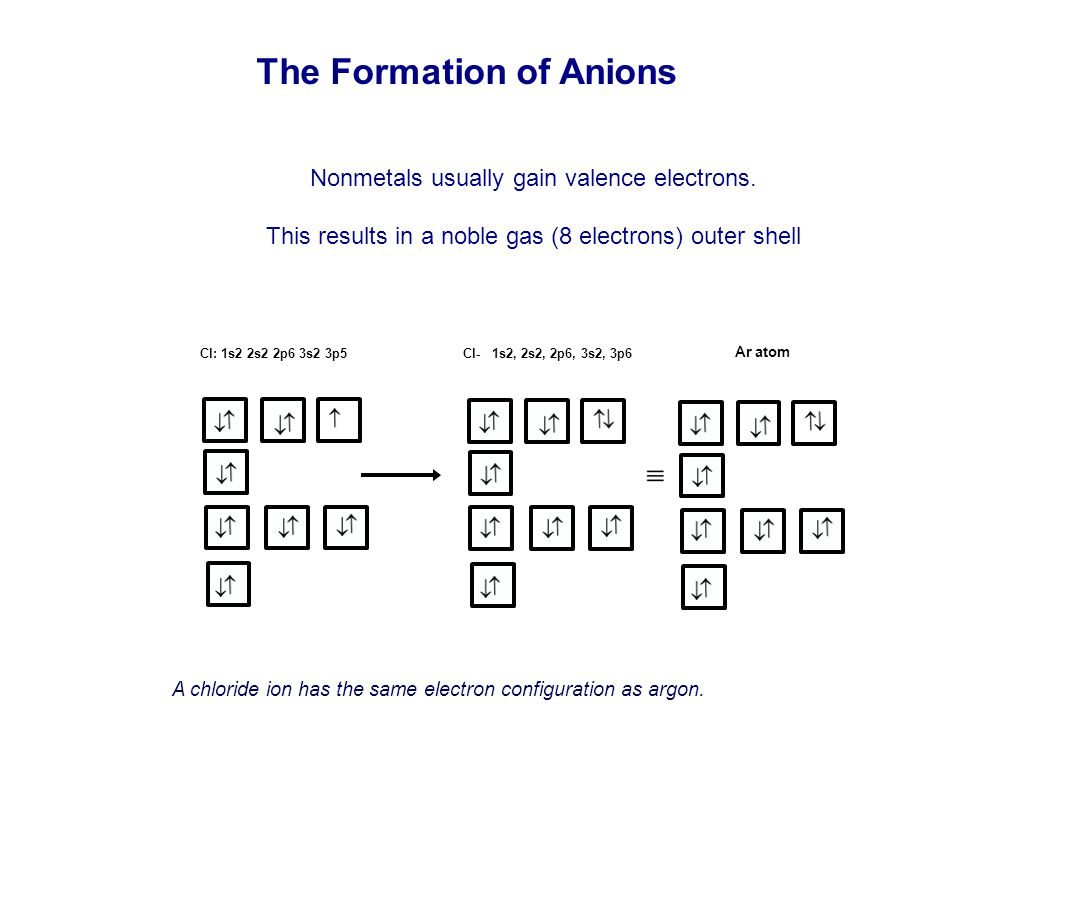 Nonmetals usually gain valence electrons. This results in a noble gas (8 electrons) outer shell The Formation of Anions A chloride ion has the same el