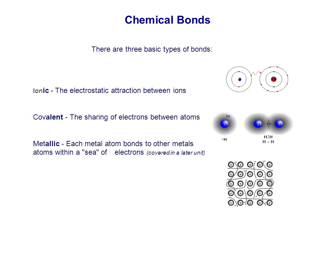 Chemical Bonds Ion ic - The electrostatic attraction between ions Covalent - The sharing of electrons between atoms Metallic - Each metal atom bonds t