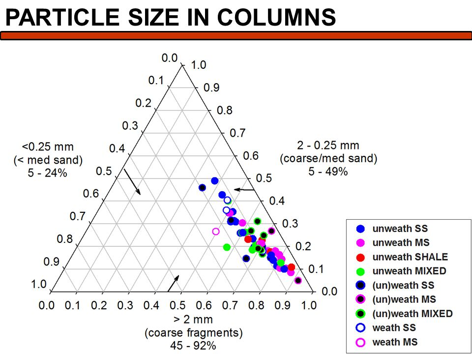 PARTICLE SIZE IN COLUMNS