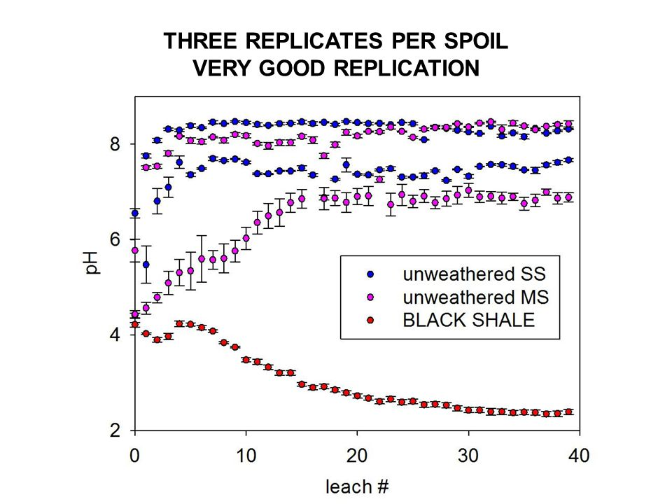 THREE REPLICATES PER SPOIL VERY GOOD REPLICATION