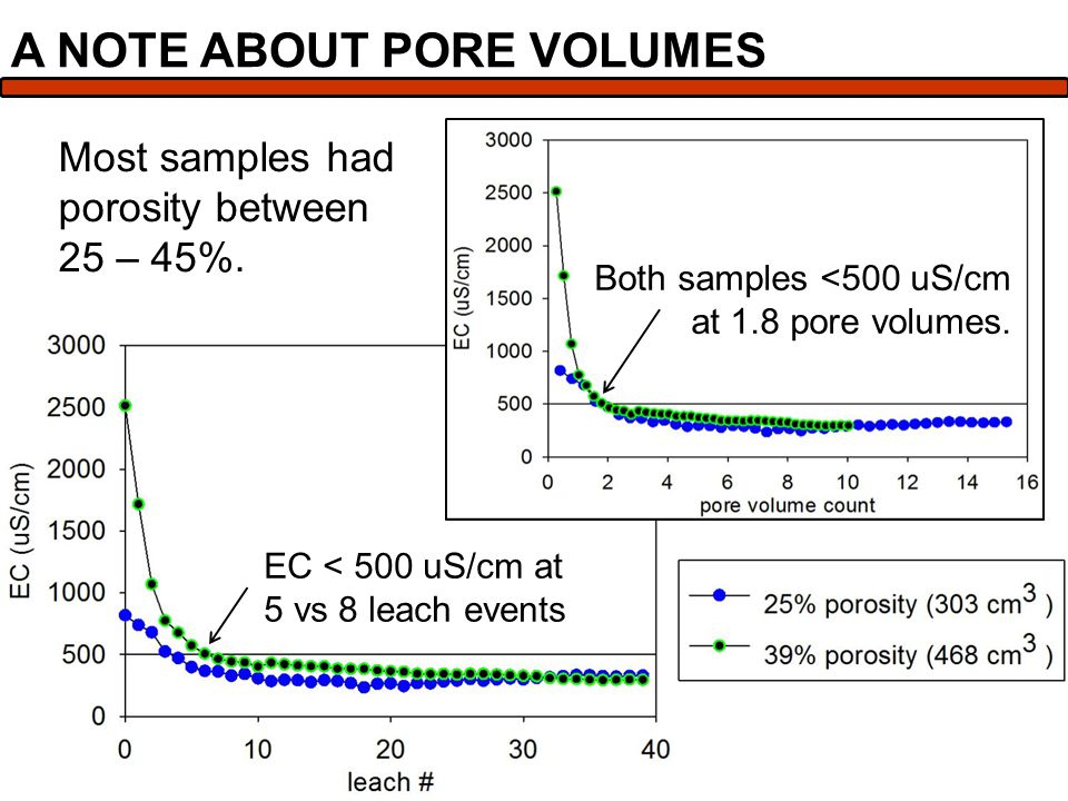 Most samples had porosity between 25 – 45%.