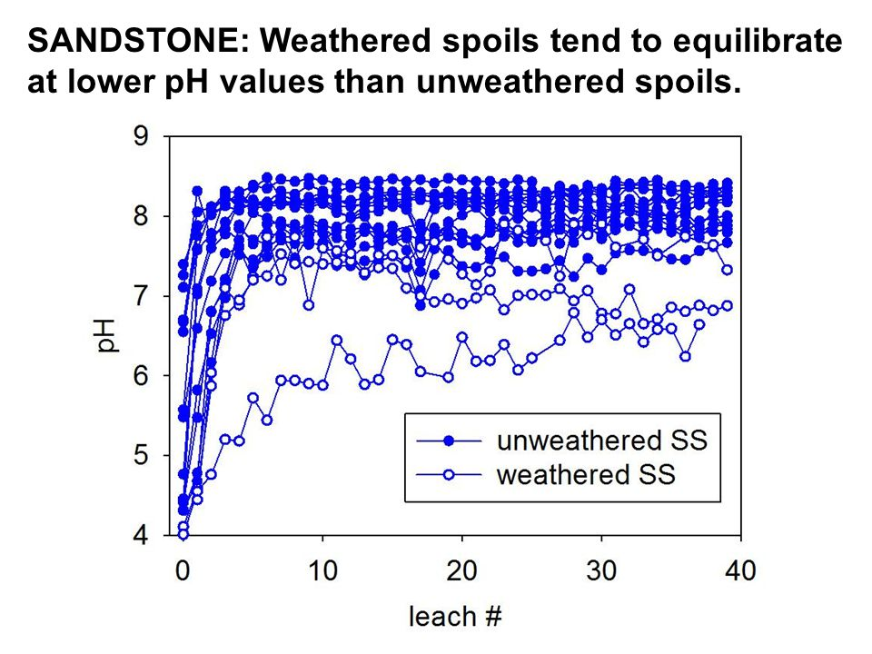 SANDSTONE: Weathered spoils tend to equilibrate at lower pH values than unweathered spoils.