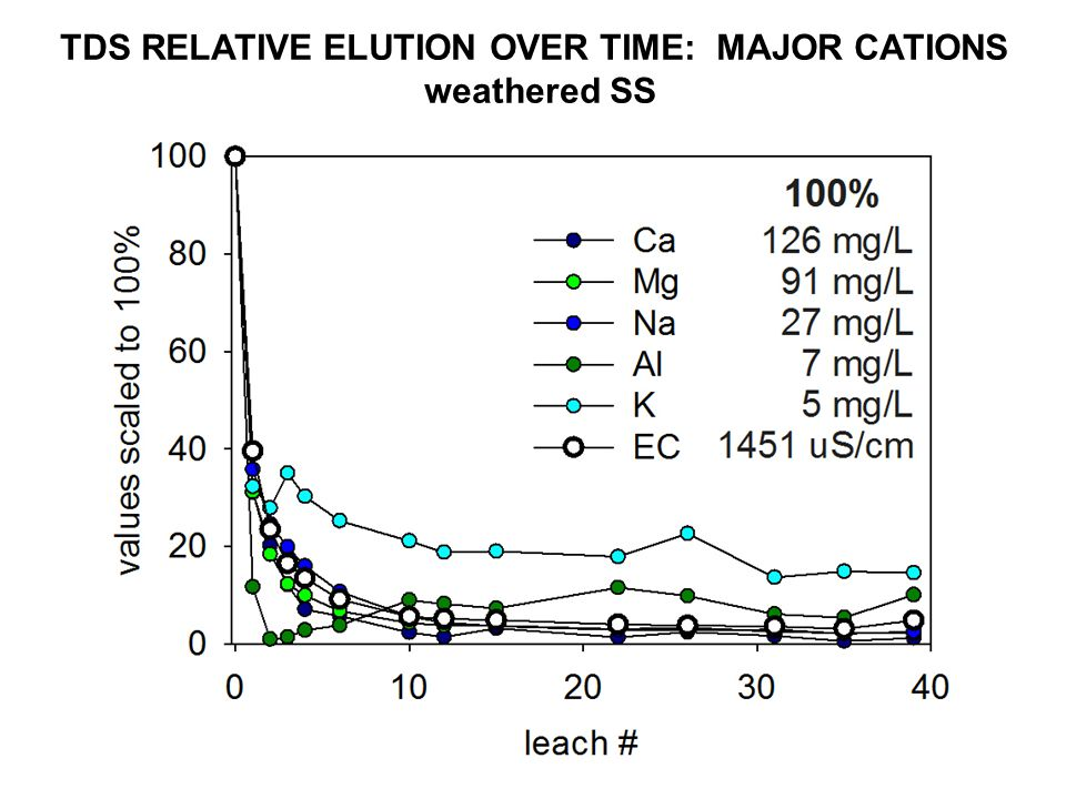 TDS RELATIVE ELUTION OVER TIME: MAJOR CATIONS weathered SS