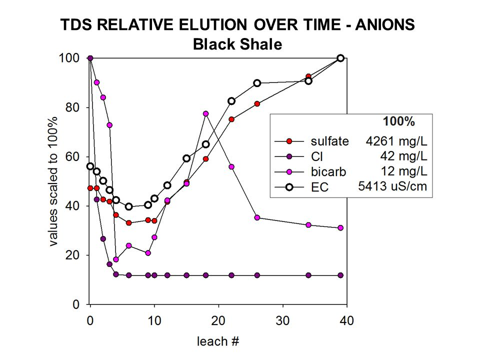 TDS RELATIVE ELUTION OVER TIME - ANIONS Black Shale