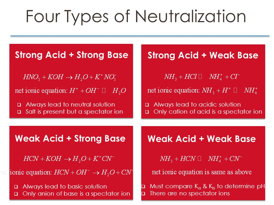 Four Types of Neutralization Strong Acid + Strong BaseStrong Acid + Weak Base Weak Acid + Strong BaseWeak Acid + Weak Base  Always lead to neutral solution  Salt is present but a spectator ion  Always lead to acidic solution  Only cation of acid is a spectator ion  Always lead to basic solution  Only anion of base is a spectator ion  Must compare K a & K b to determine pH  There are no spectator ions