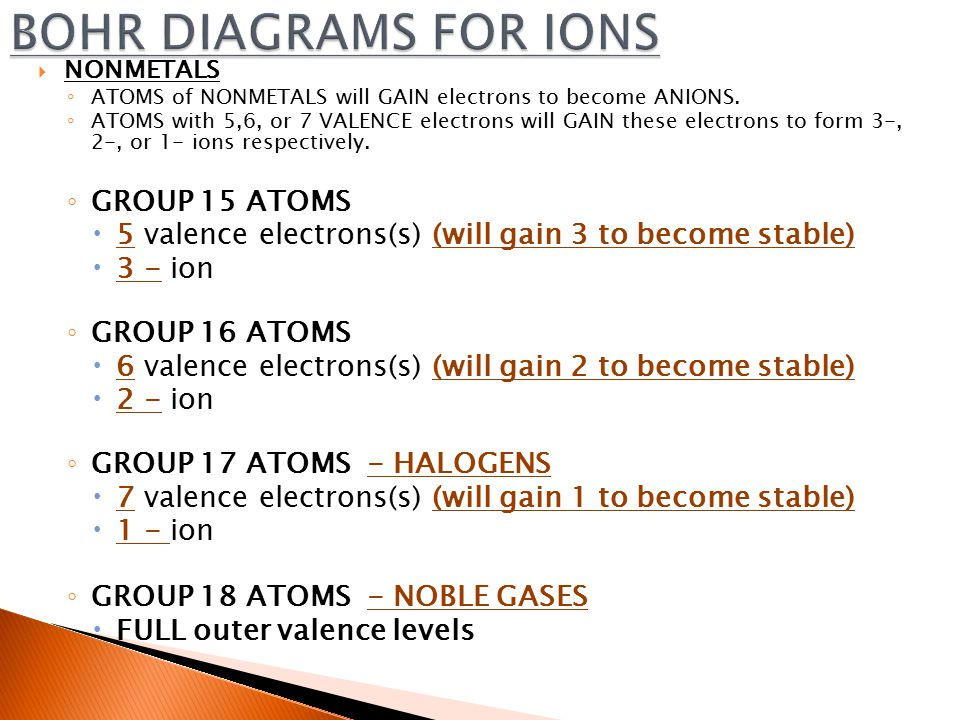  NONMETALS ◦ ATOMS of NONMETALS will GAIN electrons to become ANIONS.