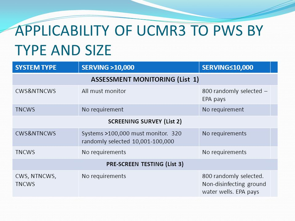 APPLICABILITY OF UCMR3 TO PWS BY TYPE AND SIZE SYSTEM TYPESERVING >10,000SERVING≤10,000 ASSESSMENT MONITORING (List 1) CWS&NTNCWSAll must monitor800 randomly selected – EPA pays TNCWSNo requirement SCREENING SURVEY (List 2) CWS&NTNCWSSystems >100,000 must monitor.