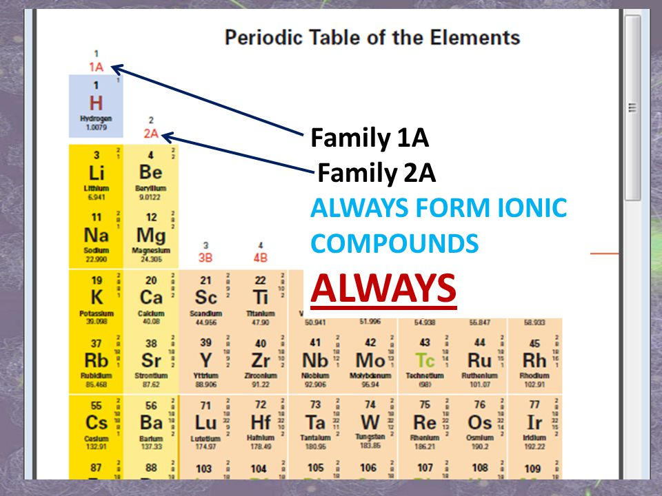 Family 1A Family 2A ALWAYS FORM IONIC COMPOUNDS ALWAYS