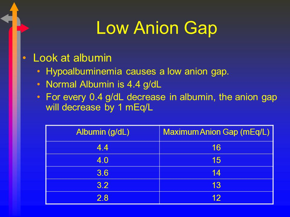 Low Anion Gap Look at albumin Hypoalbuminemia causes a low anion gap. Normal Albumin is 4.4 g/dL For every 0.4 g/dL decrease in albumin, the anion gap