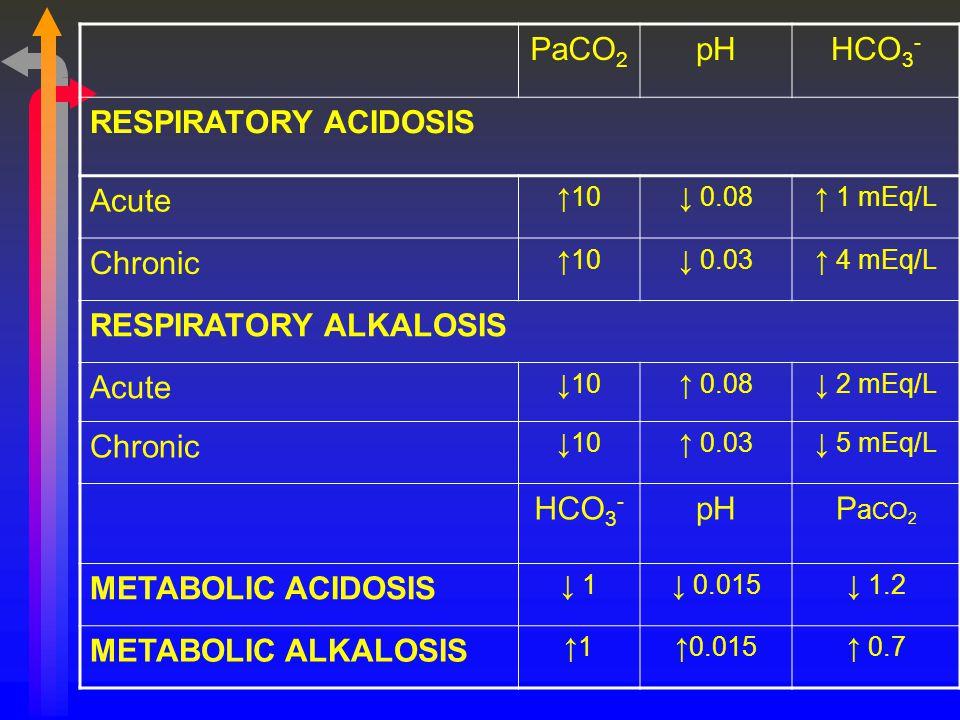 PaCO 2 pHHCO 3 - RESPIRATORY ACIDOSIS Acute ↑10↓ 0.08↑ 1 mEq/L Chronic ↑10↓ 0.03↑ 4 mEq/L RESPIRATORY ALKALOSIS Acute ↓10↑ 0.08↓ 2 mEq/L Chronic ↓10↑