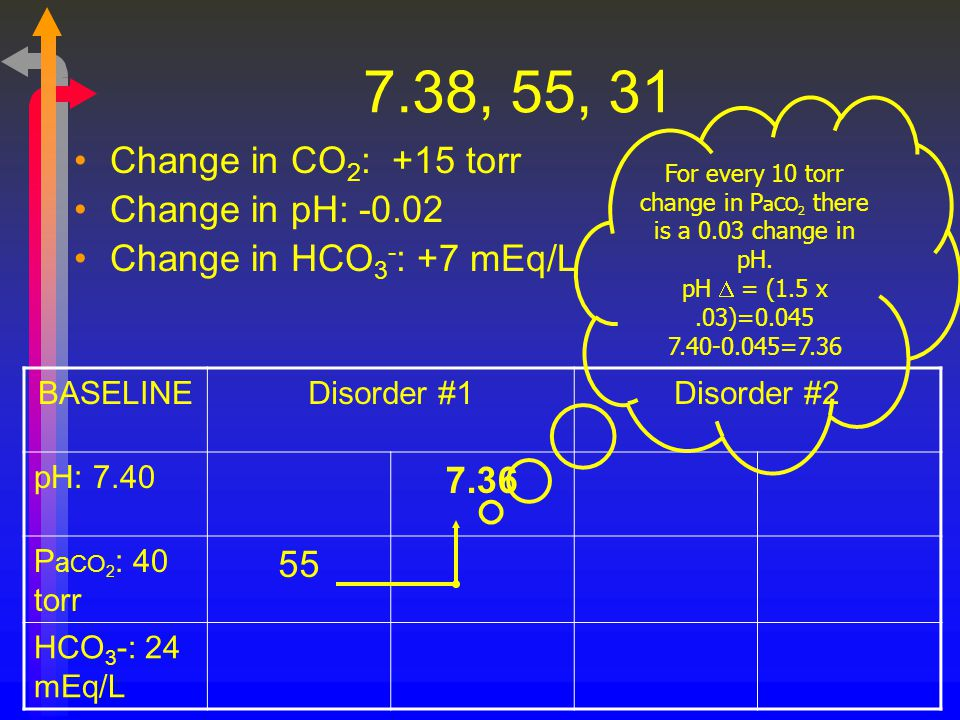 7.38, 55, 31 Change in CO 2 : +15 torr Change in pH: -0.02 Change in HCO 3 - : +7 mEq/L BASELINEDisorder #1Disorder #2 pH: 7.40 7.36 P a CO 2 : 40 tor