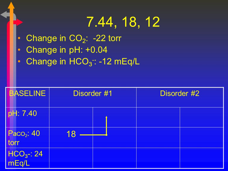 7.44, 18, 12 Change in CO 2 : -22 torr Change in pH: +0.04 Change in HCO 3 - : -12 mEq/L BASELINEDisorder #1Disorder #2 pH: 7.40 P a CO 2 : 40 torr 18
