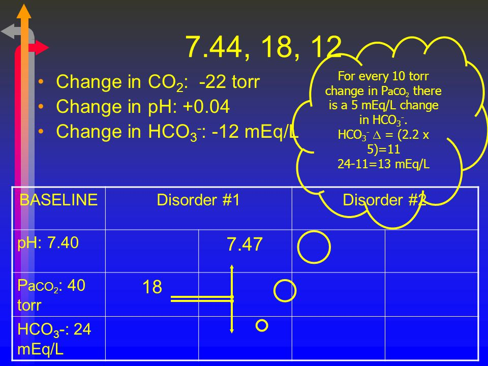 7.44, 18, 12 Change in CO 2 : -22 torr Change in pH: +0.04 Change in HCO 3 - : -12 mEq/L BASELINEDisorder #1Disorder #2 pH: 7.40 7.47 P a CO 2 : 40 to