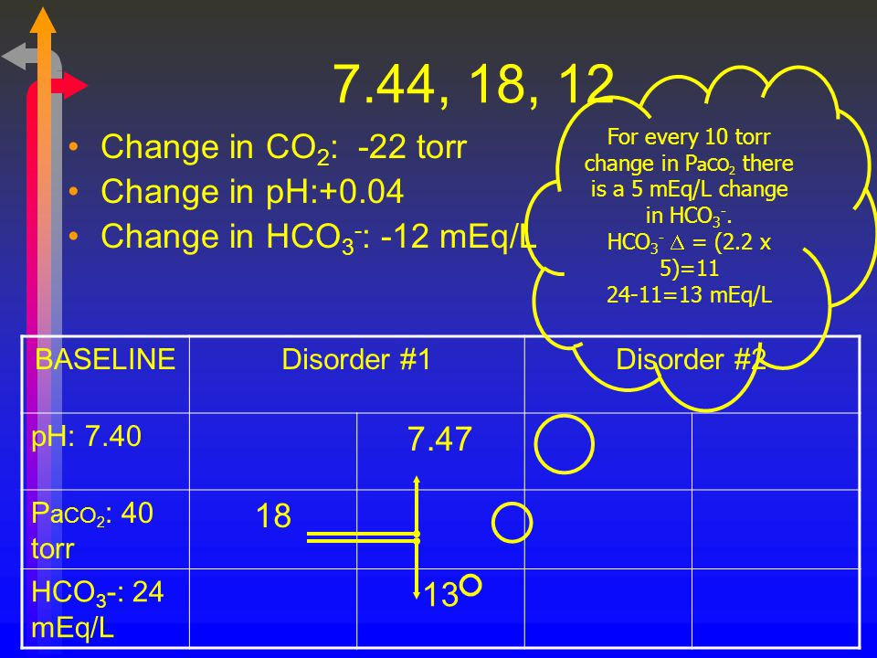 7.44, 18, 12 Change in CO 2 : -22 torr Change in pH:+0.04 Change in HCO 3 - : -12 mEq/L BASELINEDisorder #1Disorder #2 pH: 7.40 7.47 P a CO 2 : 40 tor