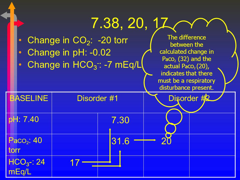 7.38, 20, 17 Change in CO 2 : -20 torr Change in pH: -0.02 Change in HCO 3 - : -7 mEq/L BASELINEDisorder #1Disorder #2 pH: 7.40 7.30 P a CO 2 : 40 tor