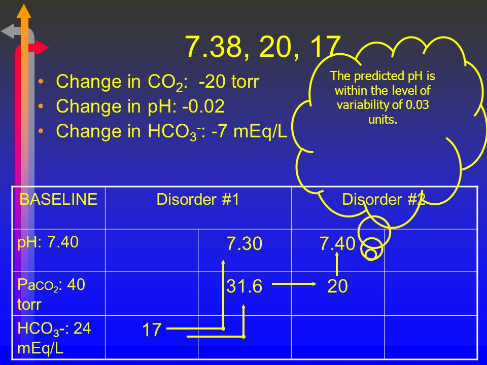 7.38, 20, 17 Change in CO 2 : -20 torr Change in pH: -0.02 Change in HCO 3 - : -7 mEq/L BASELINEDisorder #1Disorder #2 pH: 7.40 7.307.40 P a CO 2 : 40