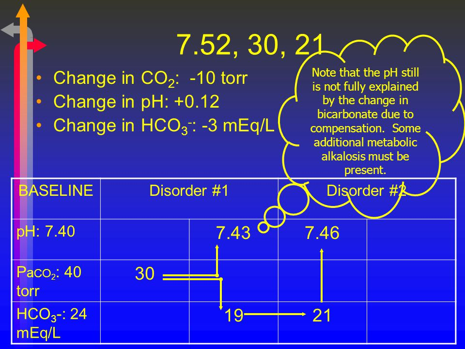 7.52, 30, 21 Change in CO 2 : -10 torr Change in pH: +0.12 Change in HCO 3 - : -3 mEq/L BASELINEDisorder #1Disorder #2 pH: 7.40 7.437.46 P a CO 2 : 40